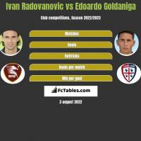Ivan Radovanovic vs Edoardo Goldaniga h2h player stats