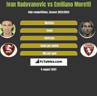 Ivan Radovanovic vs Emiliano Moretti h2h player stats