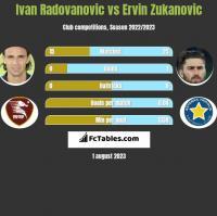 Ivan Radovanovic vs Ervin Zukanovic h2h player stats
