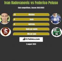 Ivan Radovanovic vs Federico Peluso h2h player stats