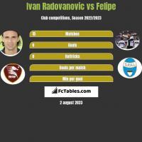 Ivan Radovanovic vs Felipe h2h player stats