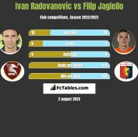 Ivan Radovanovic vs Filip Jagiełło h2h player stats