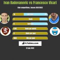 Ivan Radovanovic vs Francesco Vicari h2h player stats