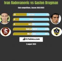 Ivan Radovanovic vs Gaston Brugman h2h player stats