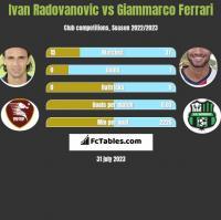 Ivan Radovanovic vs Giammarco Ferrari h2h player stats