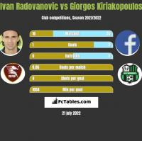Ivan Radovanovic vs Giorgos Kiriakopoulos h2h player stats