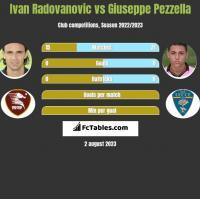 Ivan Radovanovic vs Giuseppe Pezzella h2h player stats