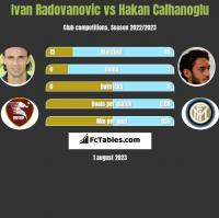 Ivan Radovanovic vs Hakan Calhanoglu h2h player stats