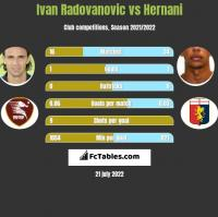 Ivan Radovanovic vs Hernani h2h player stats