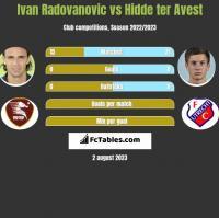 Ivan Radovanovic vs Hidde ter Avest h2h player stats