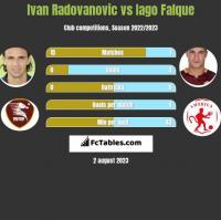 Ivan Radovanovic vs Iago Falque h2h player stats
