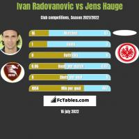 Ivan Radovanovic vs Jens Hauge h2h player stats