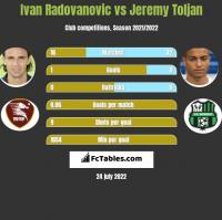 Ivan Radovanovic vs Jeremy Toljan h2h player stats