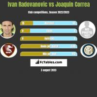 Ivan Radovanovic vs Joaquin Correa h2h player stats