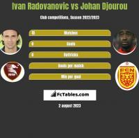 Ivan Radovanovic vs Johan Djourou h2h player stats