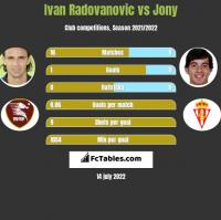 Ivan Radovanovic vs Jony h2h player stats