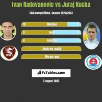 Ivan Radovanovic vs Juraj Kucka h2h player stats