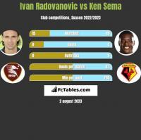 Ivan Radovanovic vs Ken Sema h2h player stats