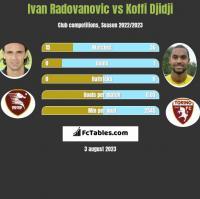 Ivan Radovanovic vs Koffi Djidji h2h player stats