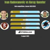 Ivan Radovanovic vs Koray Guenter h2h player stats