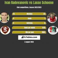 Ivan Radovanovic vs Lasse Schoene h2h player stats