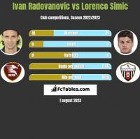 Ivan Radovanovic vs Lorenco Simic h2h player stats