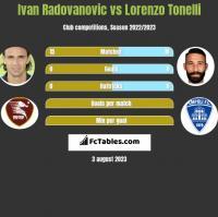 Ivan Radovanovic vs Lorenzo Tonelli h2h player stats