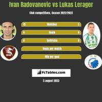 Ivan Radovanovic vs Lukas Lerager h2h player stats