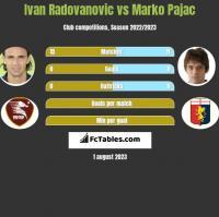 Ivan Radovanovic vs Marko Pajac h2h player stats