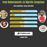 Ivan Radovanovic vs Marvin Zeegelaar h2h player stats