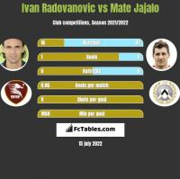Ivan Radovanovic vs Mate Jajalo h2h player stats