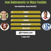 Ivan Radovanovic vs Maya Yoshida h2h player stats