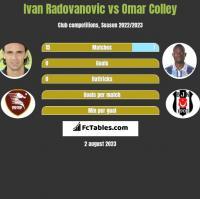 Ivan Radovanovic vs Omar Colley h2h player stats