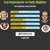 Ivan Radovanovic vs Paolo Ghiglione h2h player stats