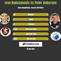 Ivan Radovanovic vs Peter Ankersen h2h player stats