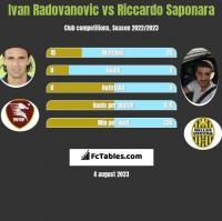 Ivan Radovanovic vs Riccardo Saponara h2h player stats