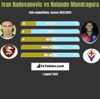 Ivan Radovanovic vs Rolando Mandragora h2h player stats