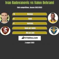 Ivan Radovanovic vs Valon Behrami h2h player stats