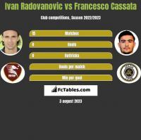 Ivan Radovanovic vs Francesco Cassata h2h player stats