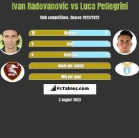 Ivan Radovanovic vs Luca Pellegrini h2h player stats