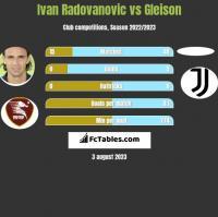 Ivan Radovanovic vs Gleison h2h player stats