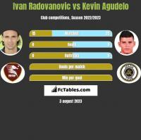 Ivan Radovanovic vs Kevin Agudelo h2h player stats