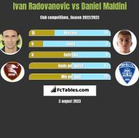 Ivan Radovanovic vs Daniel Maldini h2h player stats