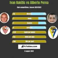 Ivan Rakitic vs Alberto Perea h2h player stats