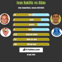 Ivan Rakitic vs Allan h2h player stats