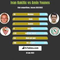 Ivan Rakitic vs Amin Younes h2h player stats