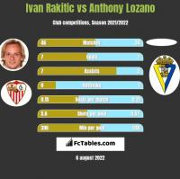 Ivan Rakitic vs Anthony Lozano h2h player stats