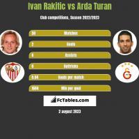 Ivan Rakitic vs Arda Turan h2h player stats