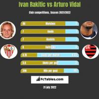 Ivan Rakitic vs Arturo Vidal h2h player stats