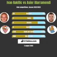 Ivan Rakitic vs Asier Illarramendi h2h player stats